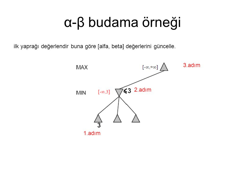 α-β budama örneği ilk yaprağı değerlendir buna göre [alfa, beta] değerlerini güncelle. 3.adım. 2.adım.